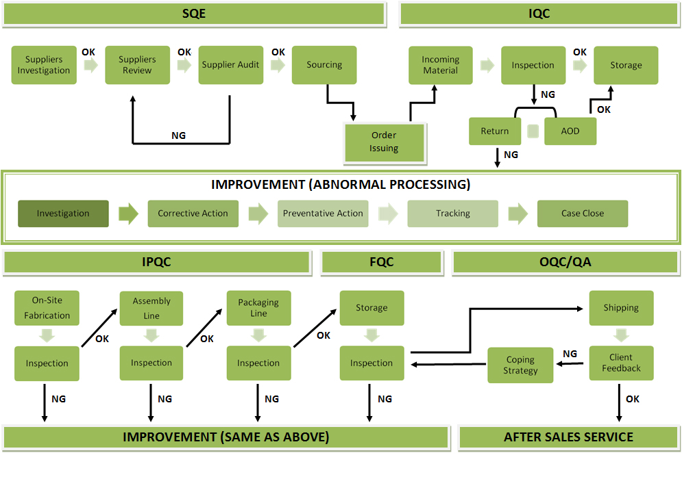 Product Quality Control Process Quality Control Process